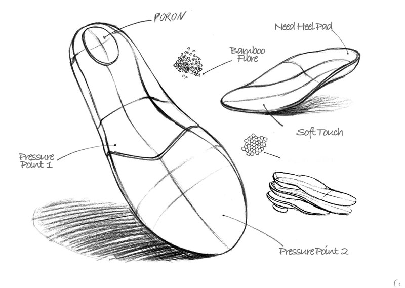How ATOP Insoles Are Made